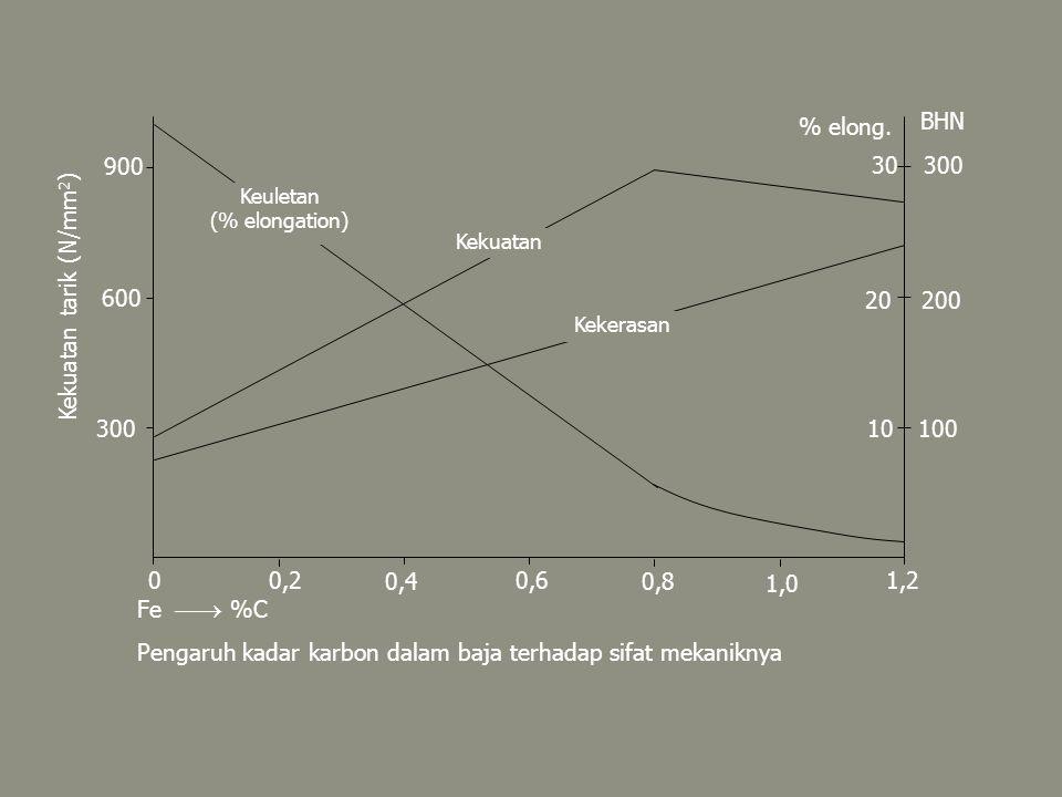 Pengaruh kadar karbon dalam baja terhadap sifat mekaniknya