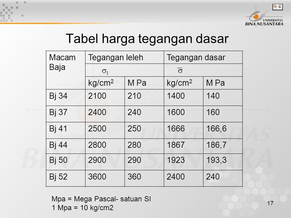 Tabel harga tegangan dasar