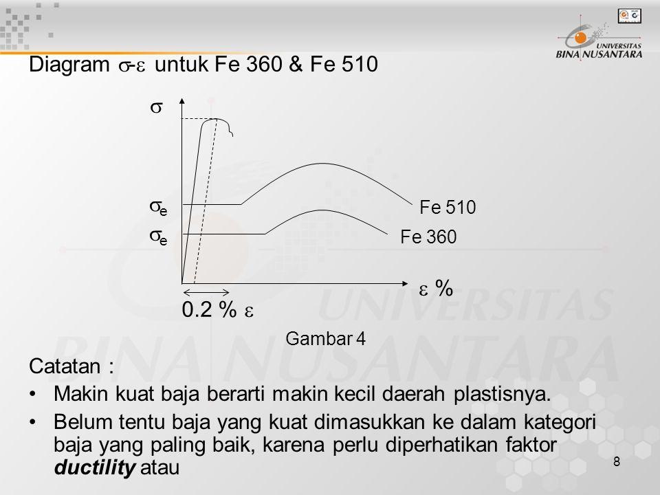Diagram - untuk Fe 360 & Fe 510