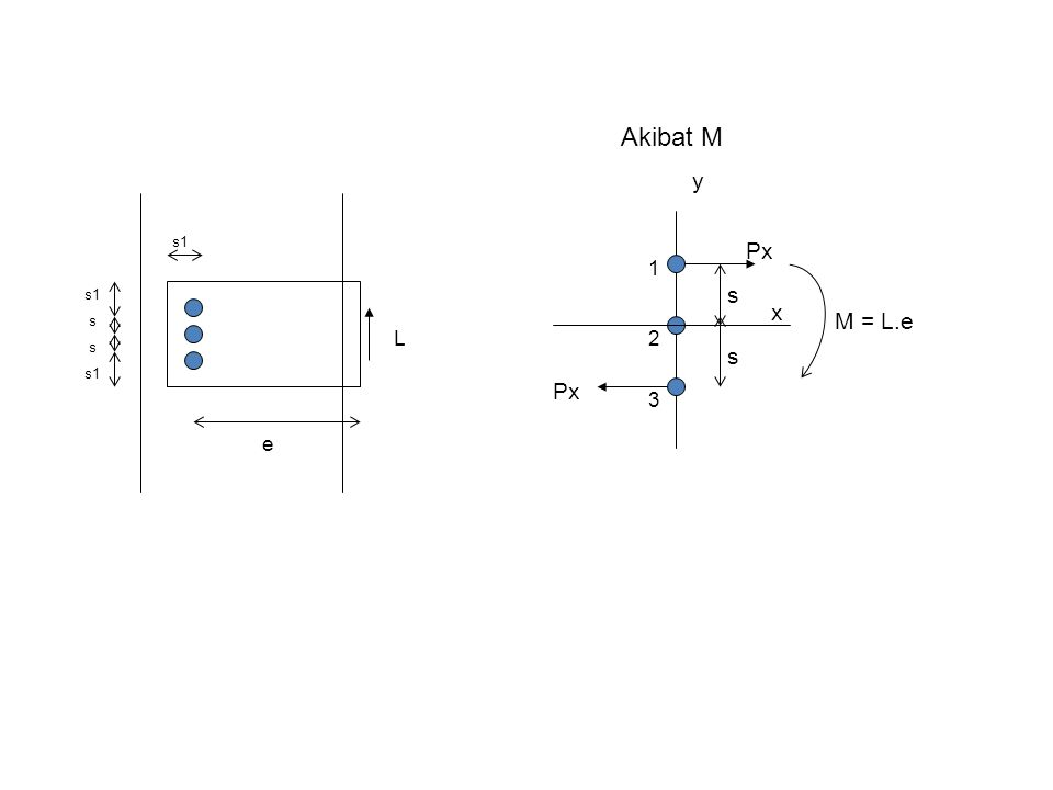 Akibat M y s1 Px 1 s1 s x s M = L.e L 2 s s s1 Px 3 e