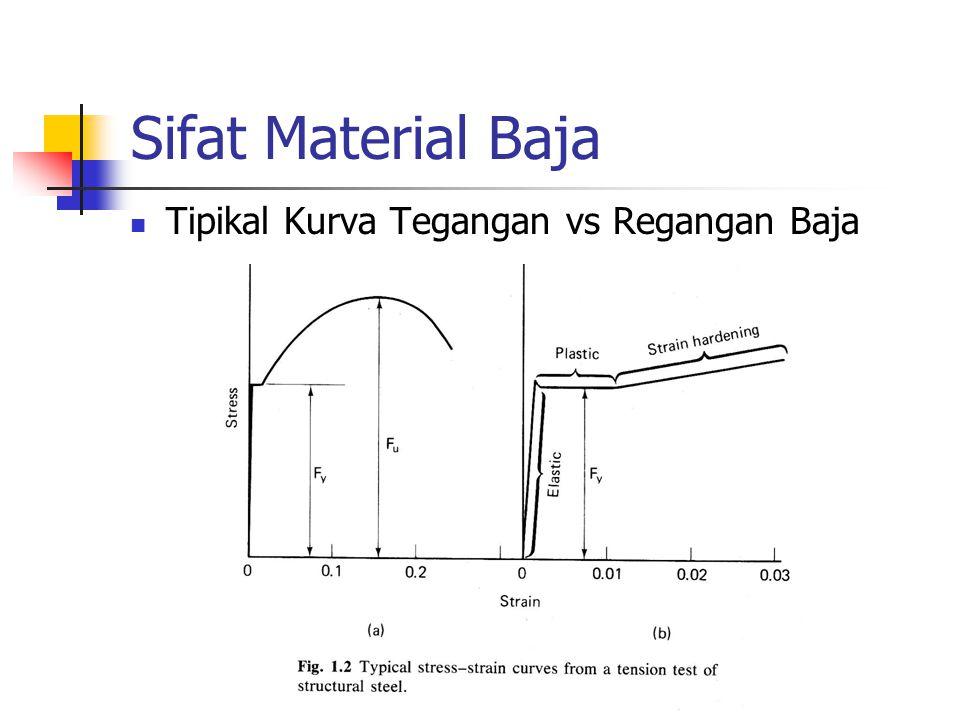 Sifat Material Baja Tipikal Kurva Tegangan vs Regangan Baja