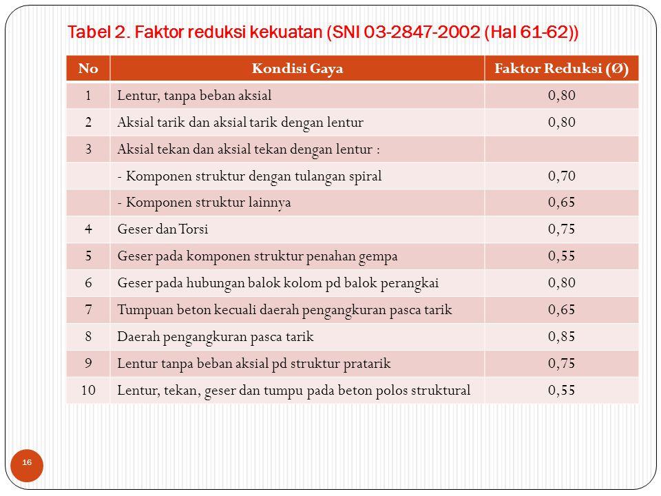Tabel 2. Faktor reduksi kekuatan (SNI 03-2847-2002 (Hal 61-62))