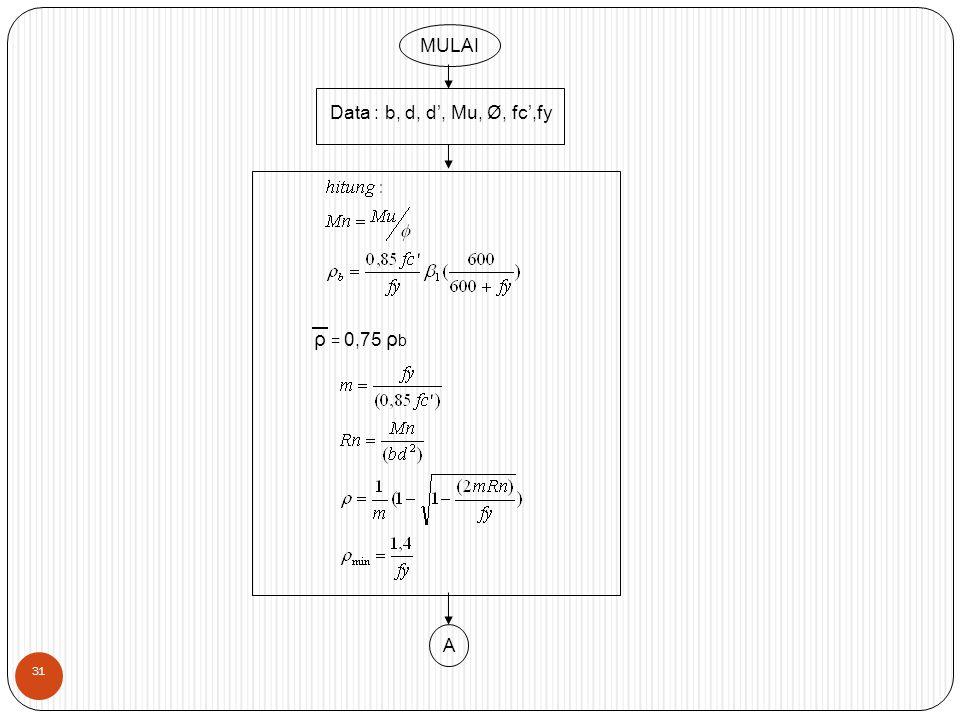 MULAI Data : b, d, d', Mu, Ø, fc',fy ρ = 0,75 ρb A