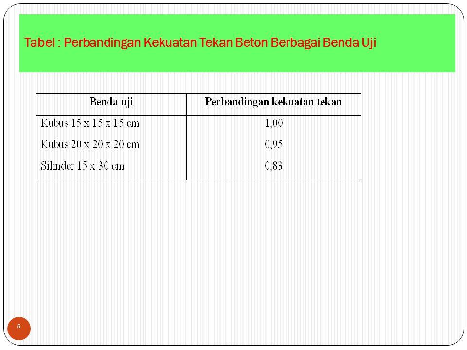 Tabel : Perbandingan Kekuatan Tekan Beton Berbagai Benda Uji