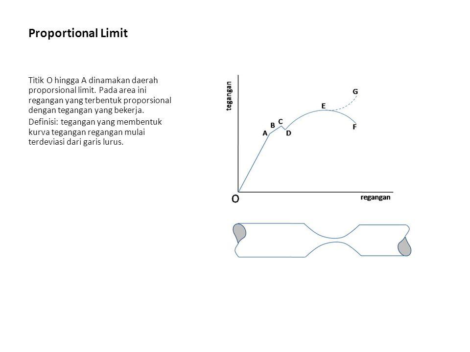Proportional Limit