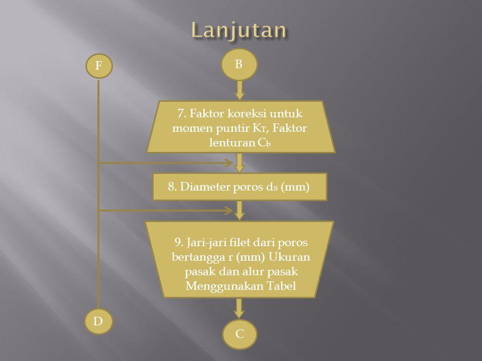 7. Faktor koreksi untuk momen puntir KT, Faktor lenturan Cb