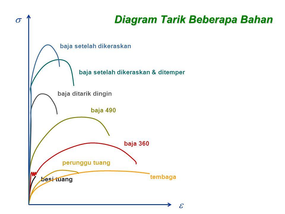 Diagram Tarik Beberapa Bahan