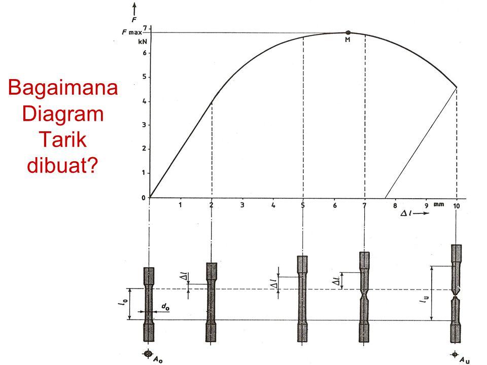 Bagaimana Diagram Tarik dibuat