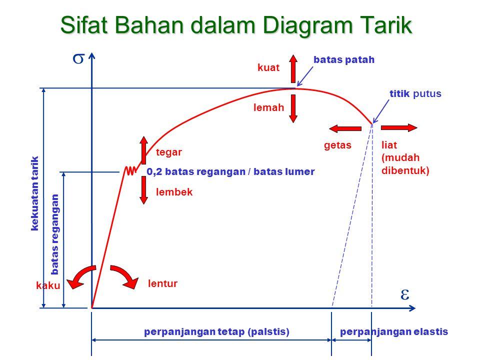 Memanfaatkan diagram tarik ppt download sifat bahan dalam diagram tarik ccuart Image collections
