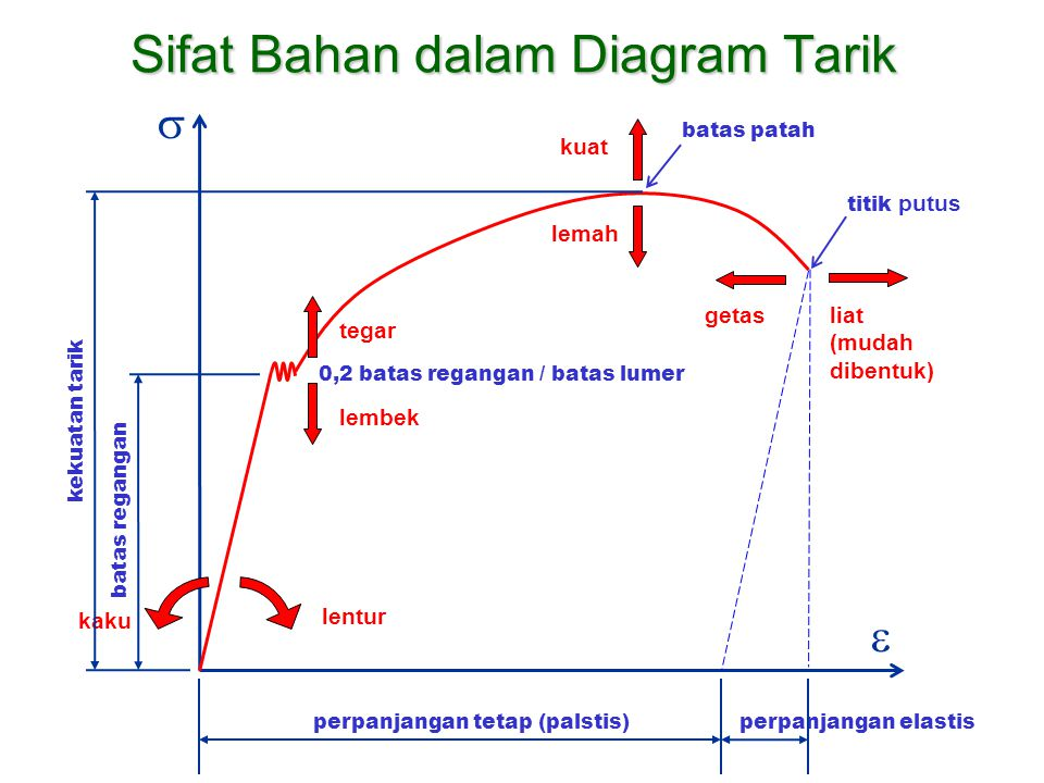 Sifat Bahan dalam Diagram Tarik