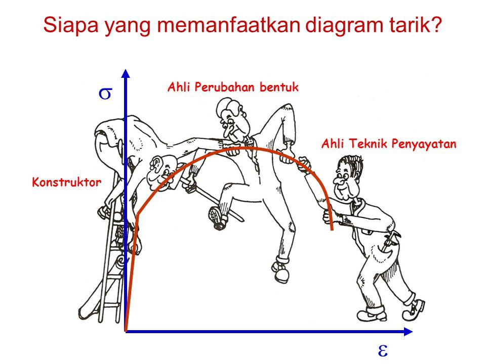 Siapa yang memanfaatkan diagram tarik
