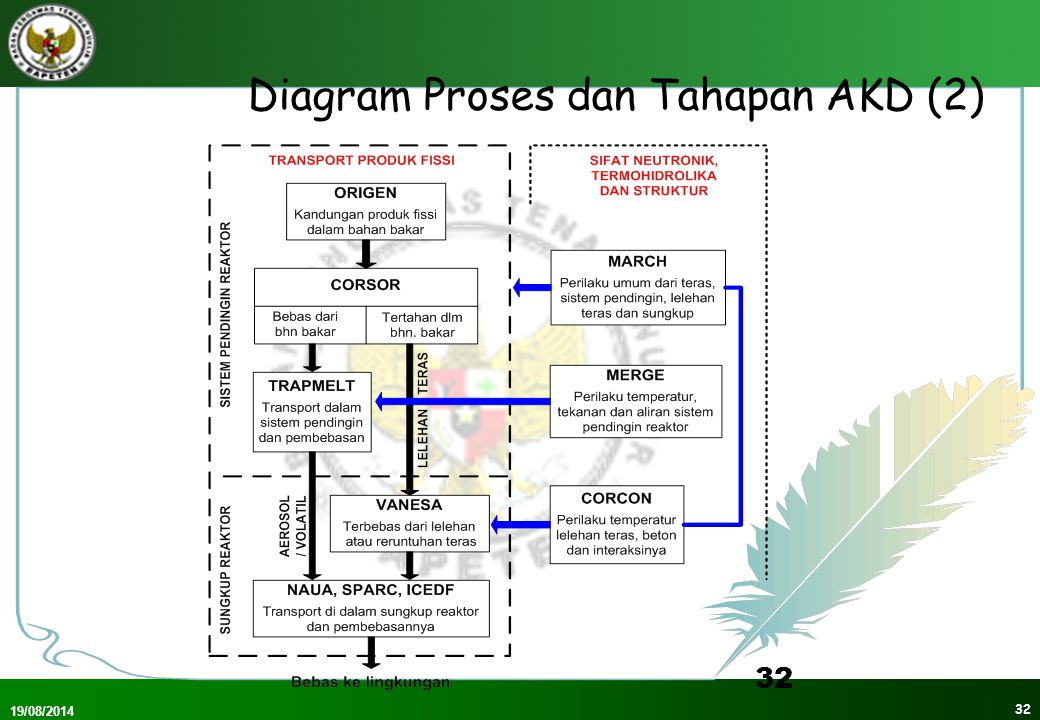 Diagram Proses dan Tahapan AKD (2)