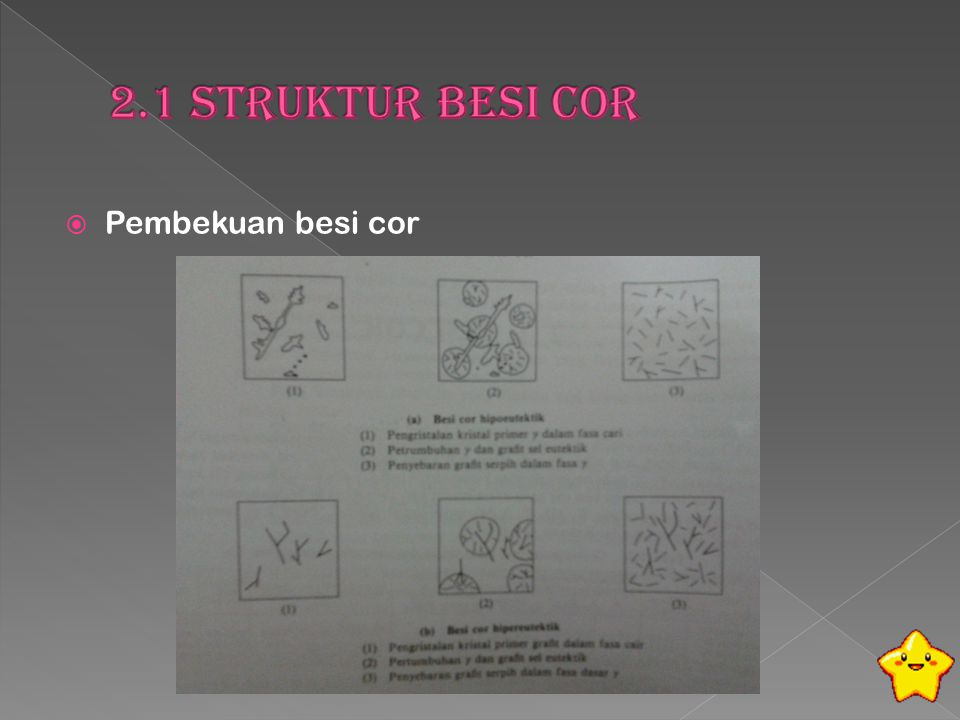 2.1 Struktur Besi Cor Pembekuan besi cor