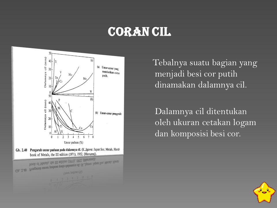 Coran Cil Tebalnya suatu bagian yang menjadi besi cor putih dinamakan dalamnya cil.