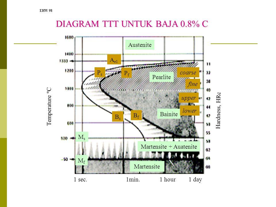 DIAGRAM TTT UNTUK BAJA 0.8% C