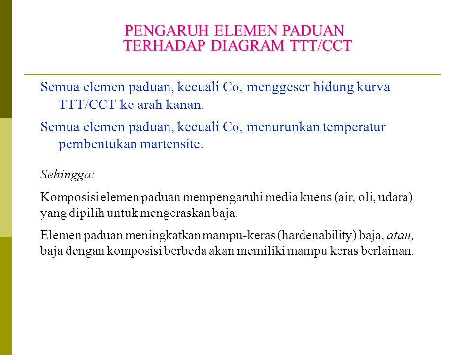 PENGARUH ELEMEN PADUAN TERHADAP DIAGRAM TTT/CCT