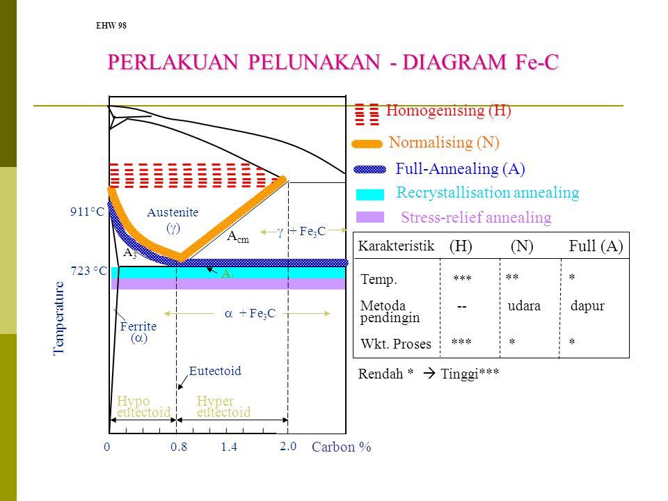 PERLAKUAN PELUNAKAN - DIAGRAM Fe-C