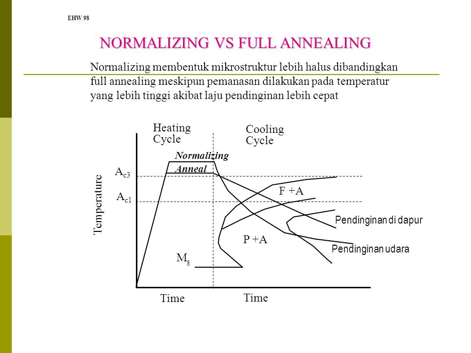 NORMALIZING VS FULL ANNEALING