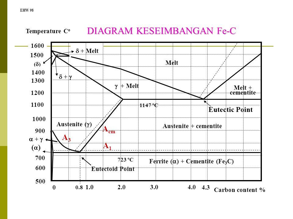 Ferrite () + Cementite (Fe3C)