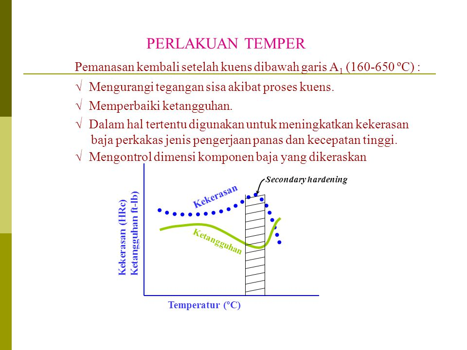 PERLAKUAN TEMPER Pemanasan kembali setelah kuens dibawah garis A1 (160-650 ºC) : Mengurangi tegangan sisa akibat proses kuens.