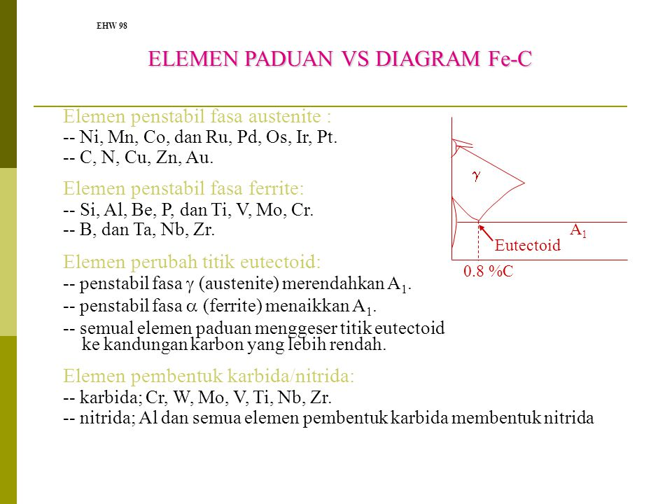 ELEMEN PADUAN VS DIAGRAM Fe-C