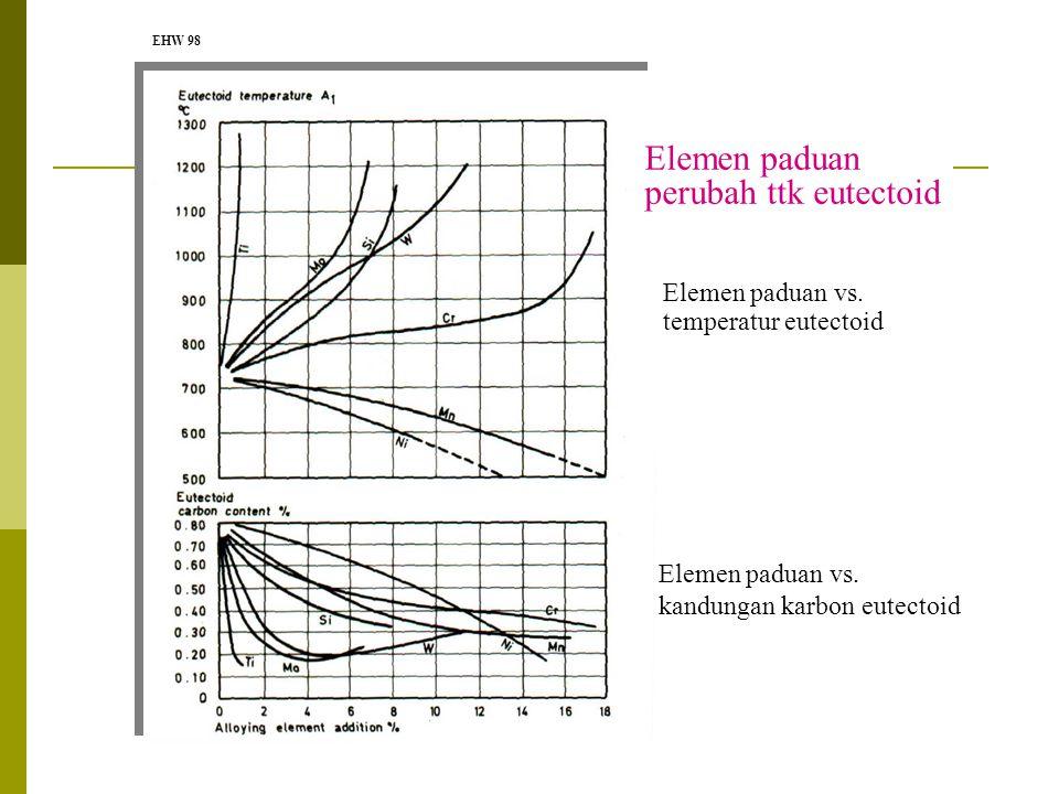Elemen paduan perubah ttk eutectoid Elemen paduan vs.