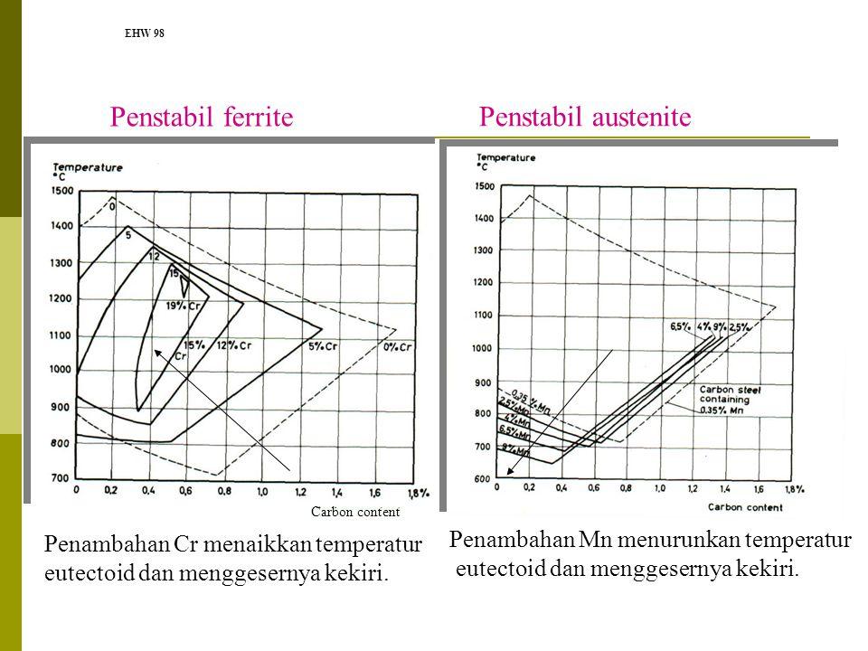 Penstabil ferrite Penstabil austenite