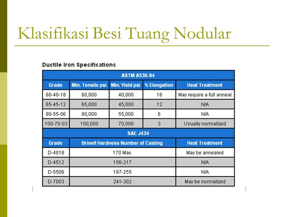 Klasifikasi Besi Tuang Nodular