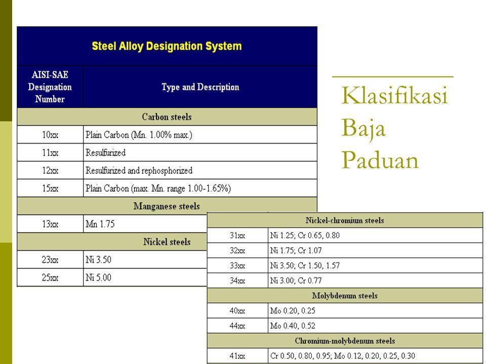 Klasifikasi Baja Paduan