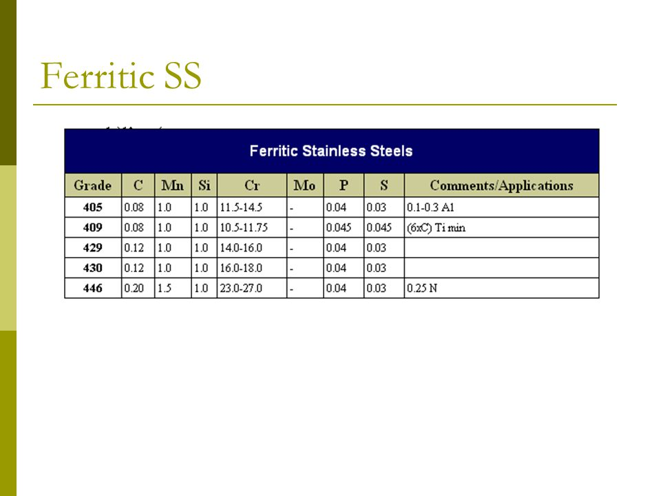 Ferritic SS