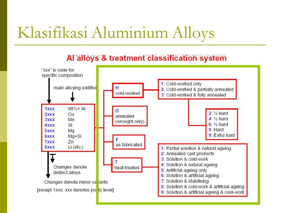 Klasifikasi Aluminium Alloys