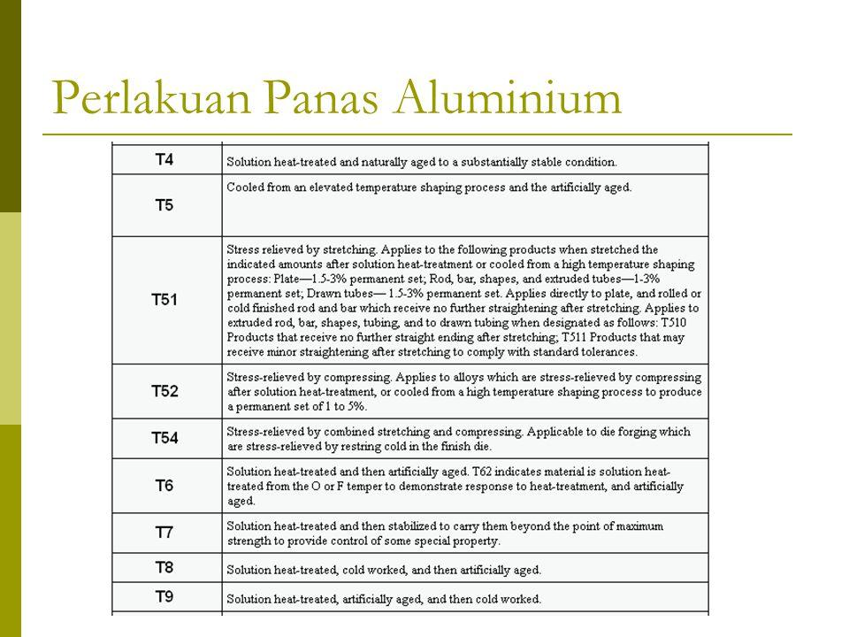 Perlakuan Panas Aluminium