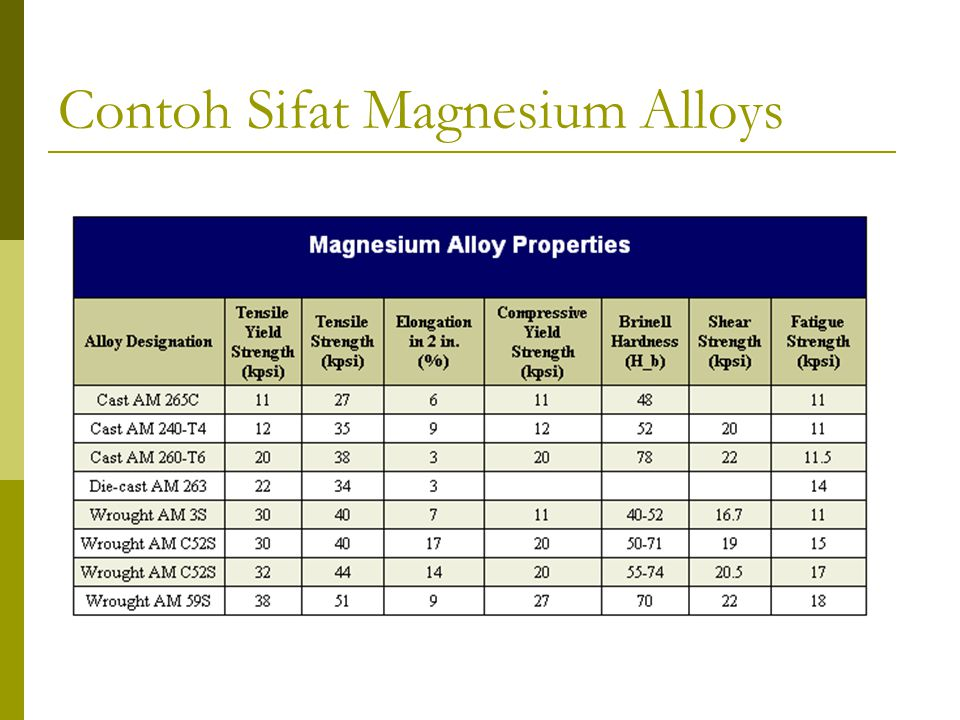 Contoh Sifat Magnesium Alloys