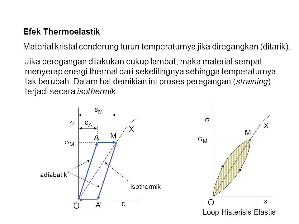 Loop Histerisis Elastis