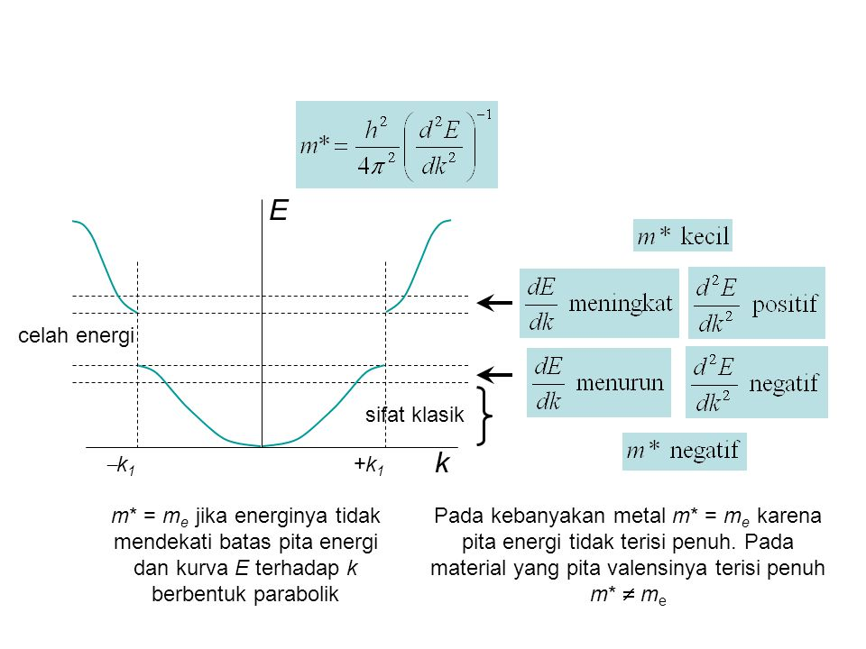 E k k1 +k1 celah energi sifat klasik
