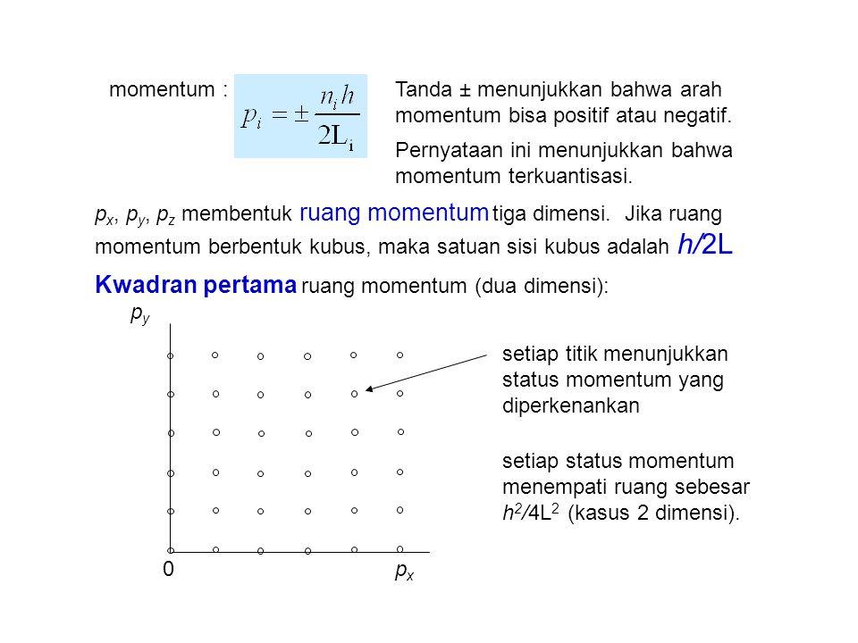 Kwadran pertama ruang momentum (dua dimensi):
