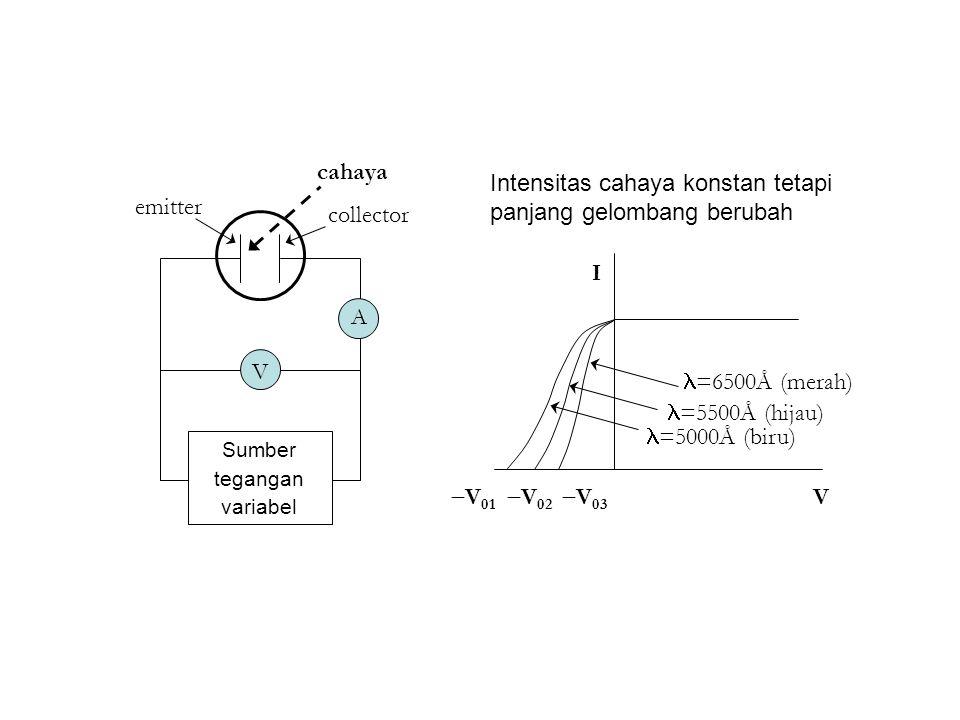 Intensitas cahaya konstan tetapi panjang gelombang berubah
