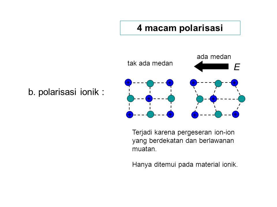4 macam polarisasi E b. polarisasi ionik : ada medan tak ada medan + +