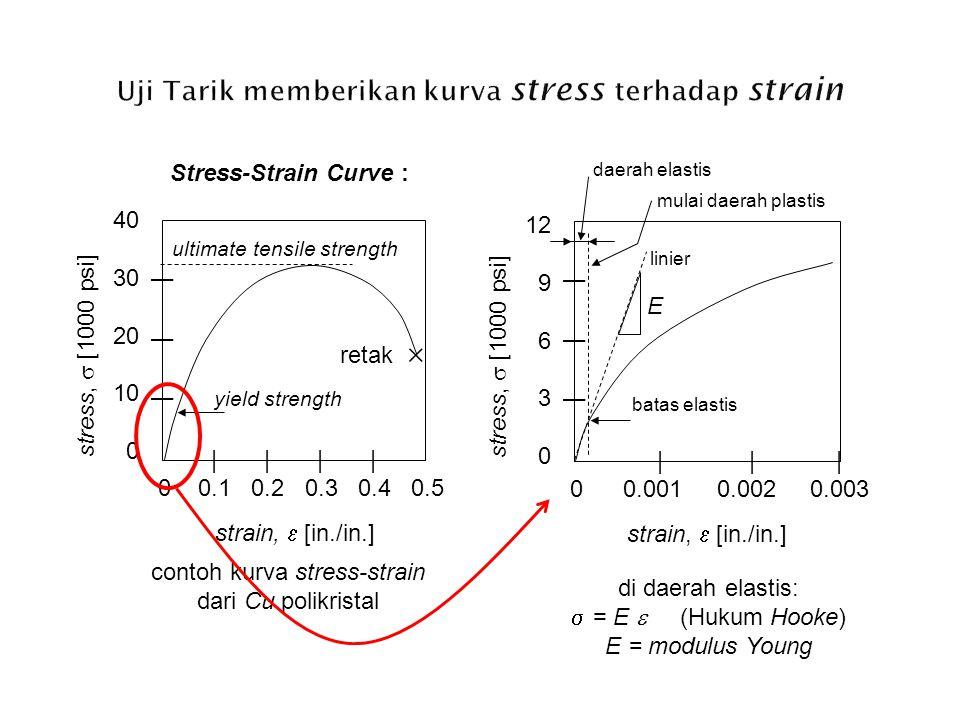 Uji Tarik memberikan kurva stress terhadap strain