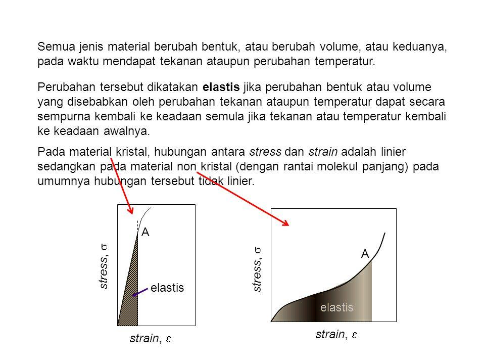 Semua jenis material berubah bentuk, atau berubah volume, atau keduanya, pada waktu mendapat tekanan ataupun perubahan temperatur.
