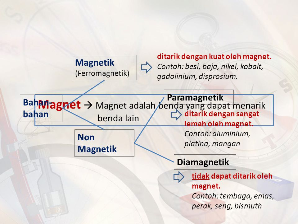 Magnet  Magnet adalah benda yang dapat menarik benda lain