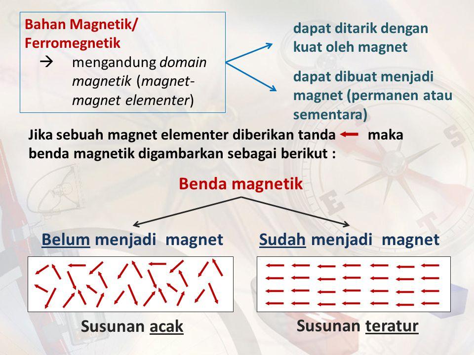 Benda magnetik Belum menjadi magnet Sudah menjadi magnet Susunan acak