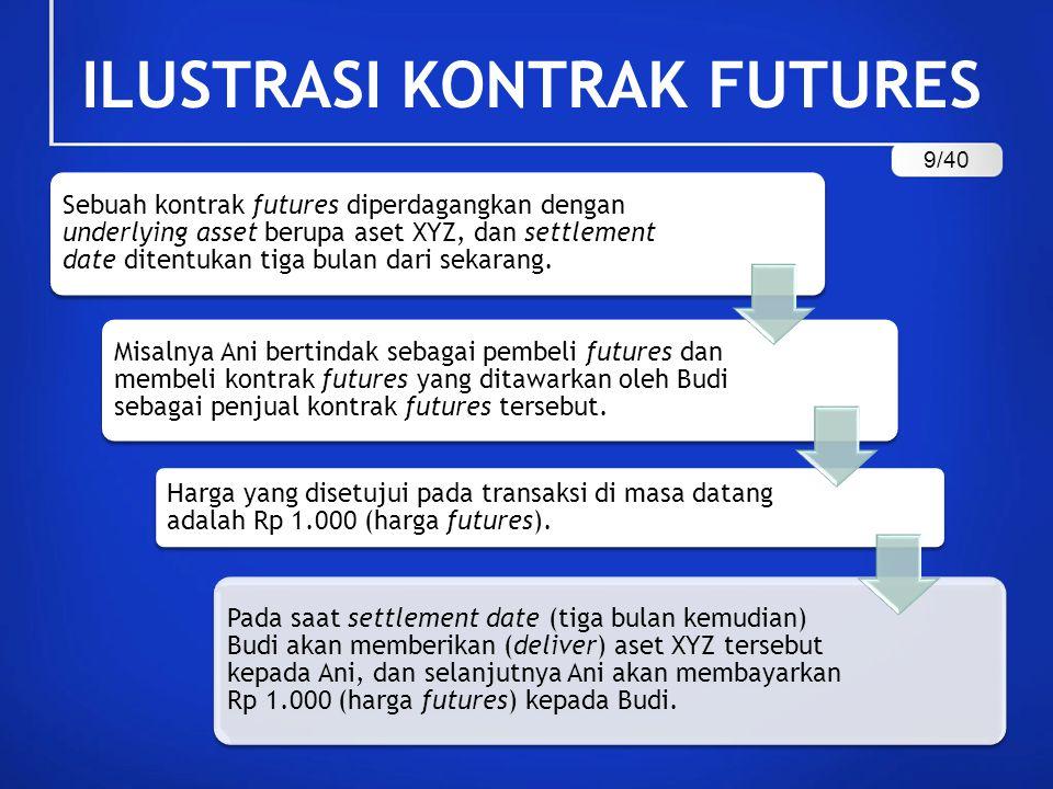 ILUSTRASI KONTRAK FUTURES