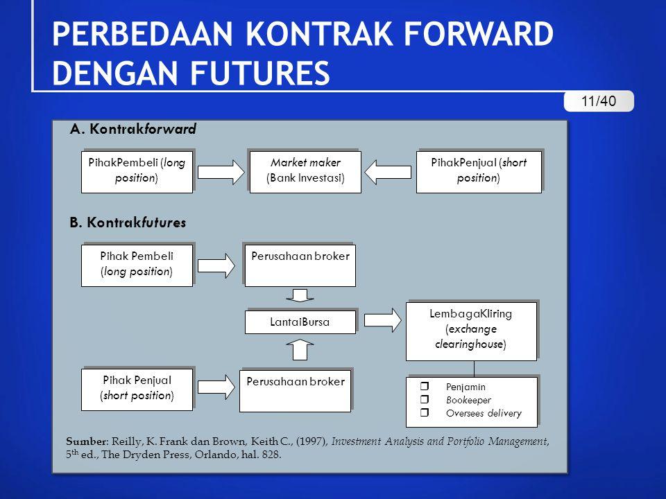 PERBEDAAN KONTRAK FORWARD DENGAN FUTURES
