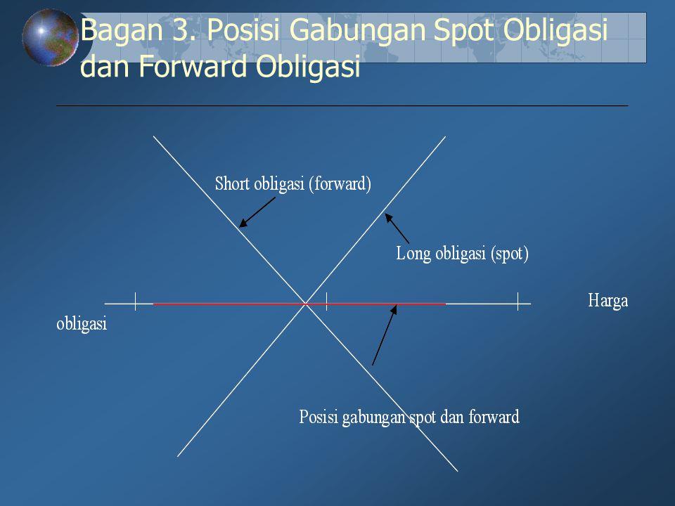 Bagan 3. Posisi Gabungan Spot Obligasi dan Forward Obligasi