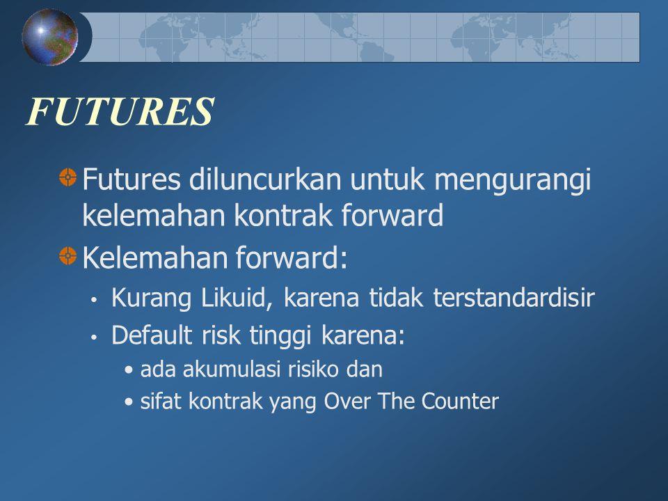 FUTURES Futures diluncurkan untuk mengurangi kelemahan kontrak forward