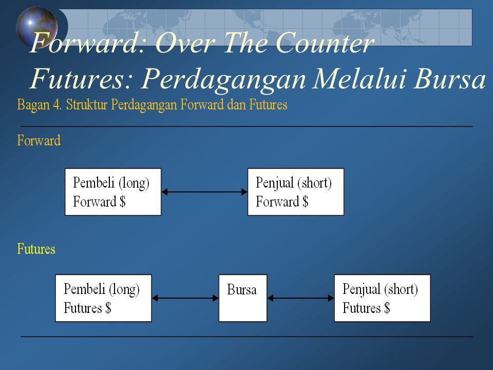 Forward: Over The Counter Futures: Perdagangan Melalui Bursa