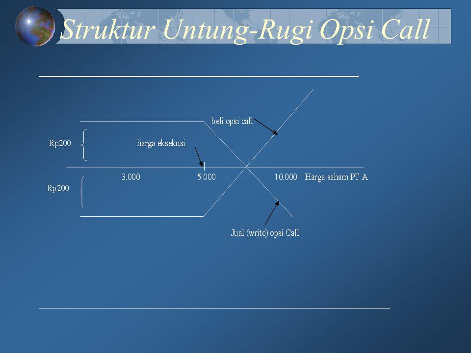 Struktur Untung-Rugi Opsi Call