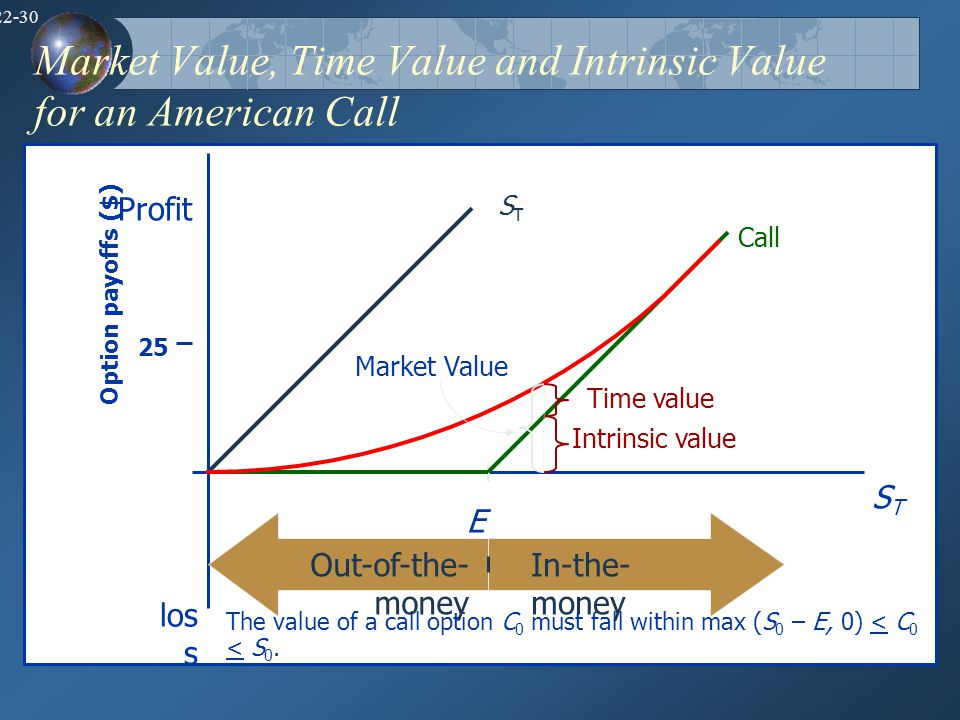 Market Value, Time Value and Intrinsic Value for an American Call
