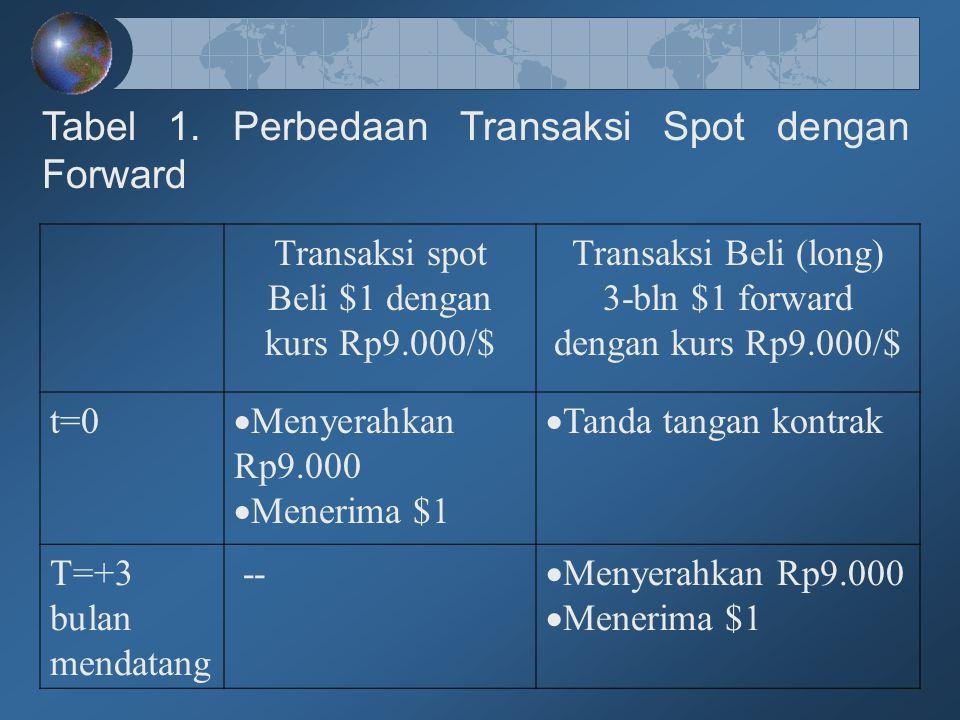 Tabel 1. Perbedaan Transaksi Spot dengan Forward